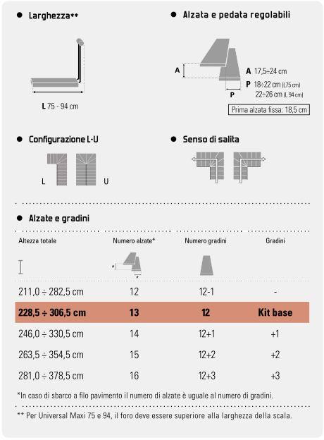 tabella scala modulare rintal